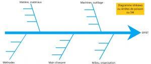 Batiment et Management visuel - Lean 5M - Ishikawa