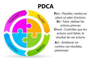 PDCA - Batiment et management visuel - Lean