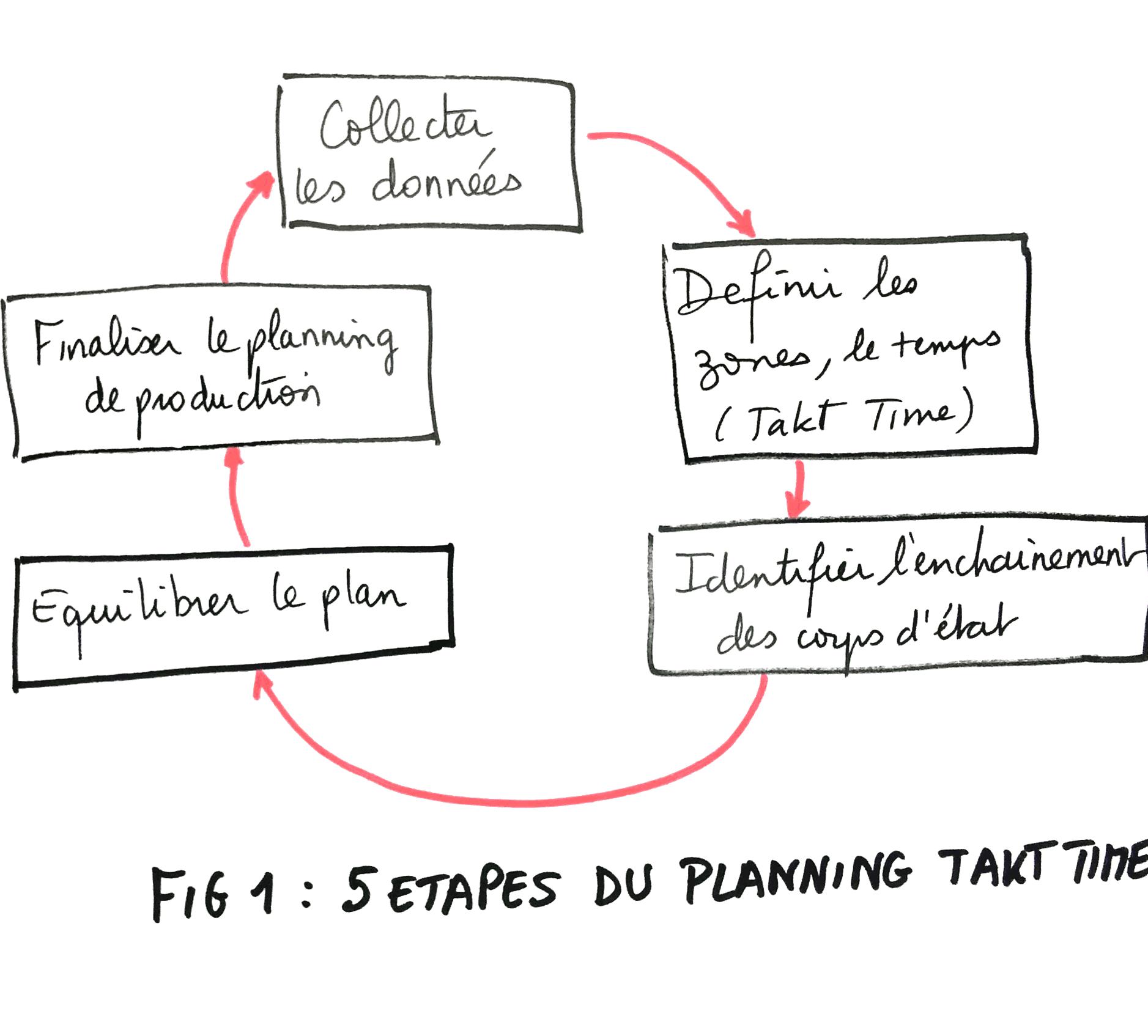 Planning Takt Time